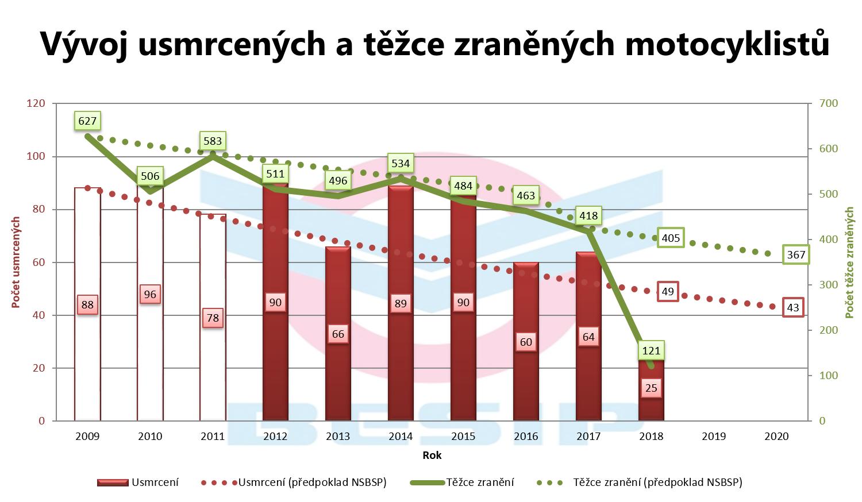 graf-usmrcenych.png