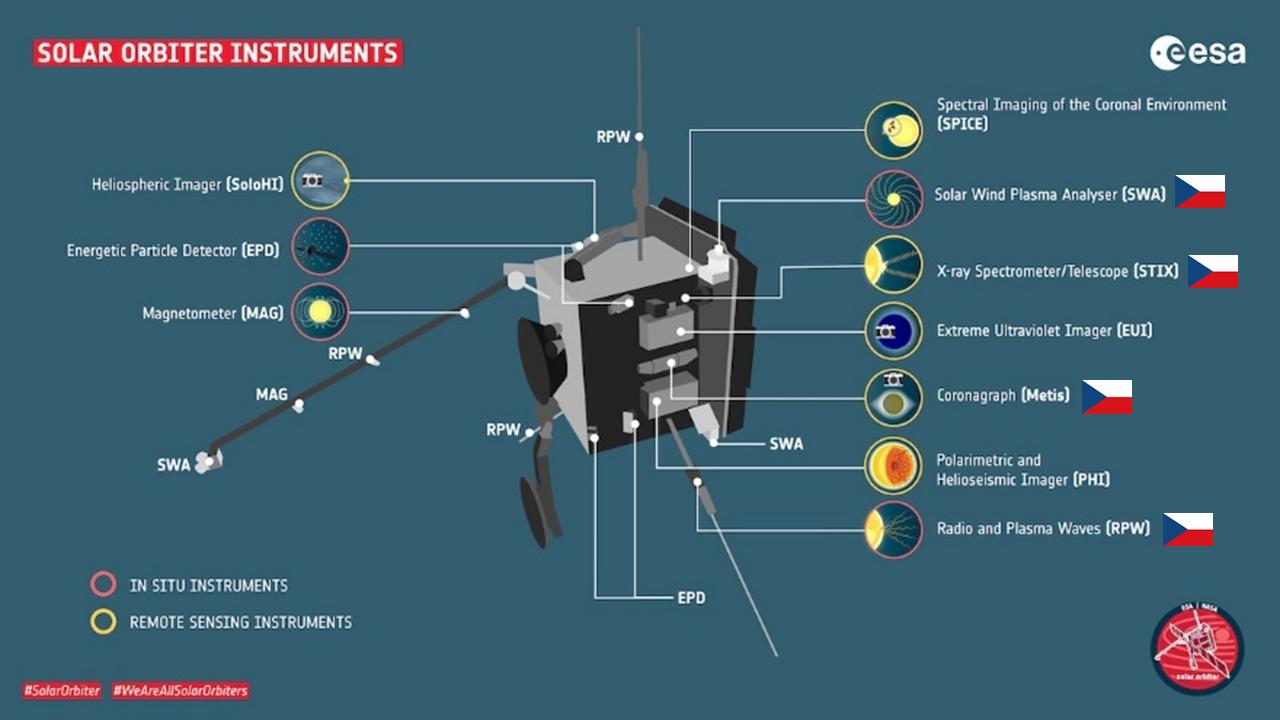 Solar_Orbiter_Instruments.PNG