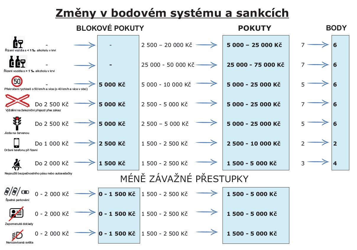 Zmeny-v-bodovem-systemu-a-sankcich.jpg